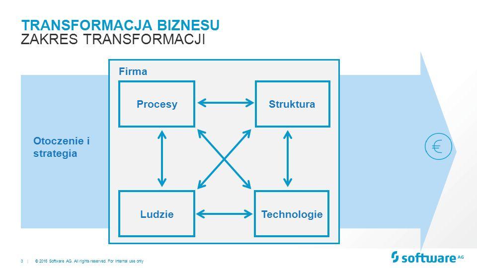 3 | TRANSFORMACJA BIZNESU ZAKRES TRANSFORMACJI LudzieTechnologie ProcesyStruktura © 2016 Software AG.