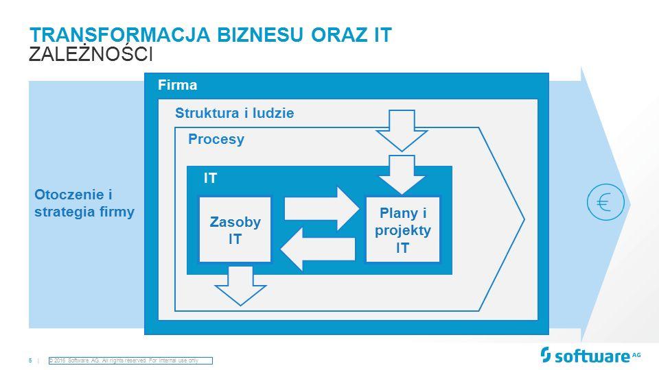 6 | TRANSFORMACJA IT ZARZĄDZANIE OBSZARAMI IT Zarządzanie strategią IT Zarządzanie Architekturą IT Zarządzanie projektami IT Zarządzanie tworzeniem oprogramowania Zarządzanie infrastrukturą IT Zarządzanie finansami IT Zarządzanie ryzykiem IT Repozytorium danych o portfelach ITKoordynacja zarządzania obszarami IT
