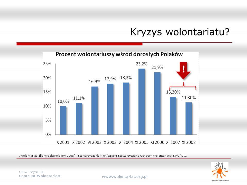 """Stowarzyszenie Centrum Wolontariatu www.wolontariat.org.pl Kryzys wolontariatu? """"Wolontariat i filantropia Polaków 2008"""" Stowarzyszenie Klon/Jawor; St"""