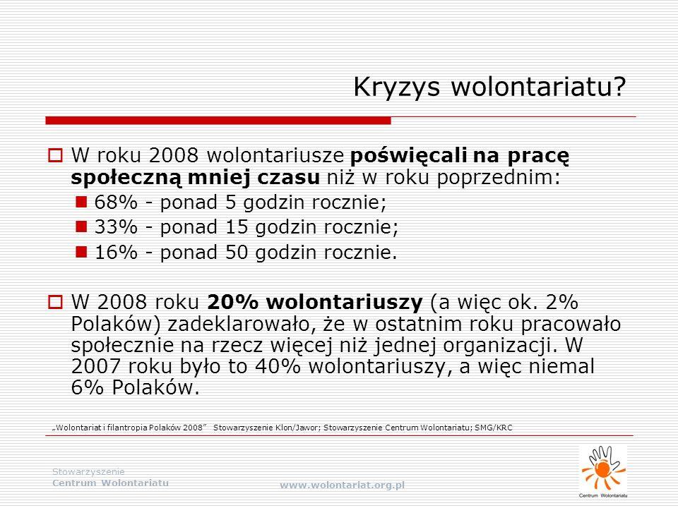 Stowarzyszenie Centrum Wolontariatu www.wolontariat.org.pl Kryzys wolontariatu?  W roku 2008 wolontariusze poświęcali na pracę społeczną mniej czasu