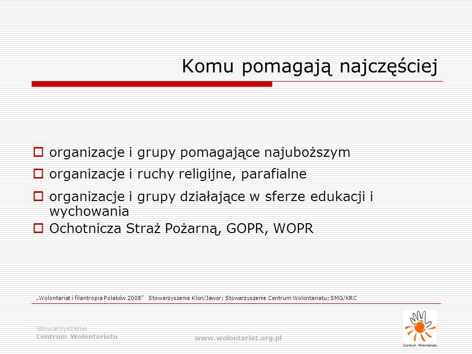 Stowarzyszenie Centrum Wolontariatu www.wolontariat.org.pl Polska a Europa  Zgodnie z wynikami badania: w działalność organizacji społecznych włączało się 13,6% Polaków  Zajmujemy przedostatnie miejsce, za krajami naszego regionu takimi jak Słowacja (18% wolontariuszy) i Estonia (24% wolontariuszy), a wyprzedzając tylko Bułgarię  Wolontariat w Polsce - trzy razy miej niż w Hiszpanii i pięć razy mniej niż w Norwegii - przodującej pod tym względem w Europie.
