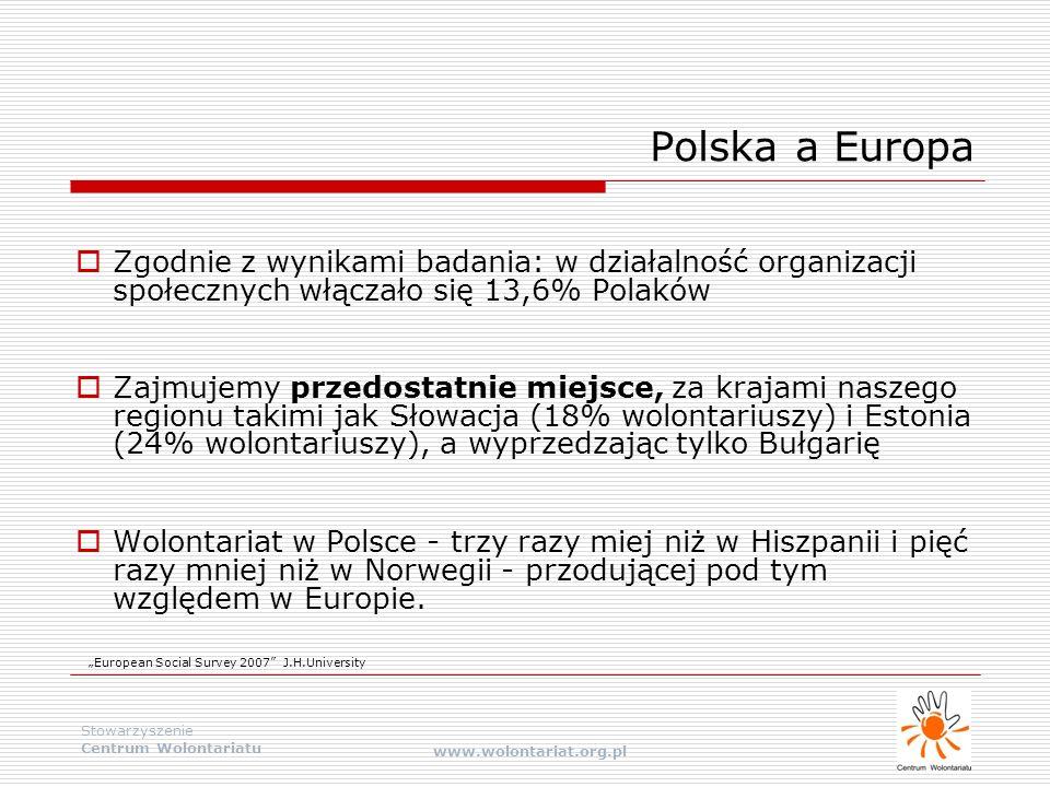 Stowarzyszenie Centrum Wolontariatu www.wolontariat.org.pl Polska a Europa  Zgodnie z wynikami badania: w działalność organizacji społecznych włączał
