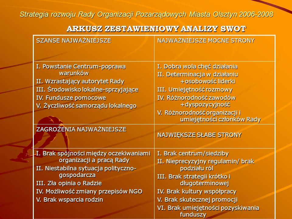 Strategia rozwoju Rady Organizacji Pozarządowych Miasta Olsztyn 2006-2008 ARKUSZ ZESTAWIENIOWY ANALIZY SWOT SZANSE NAJWAŻNIEJSZE NAJWAŻNIEJSZE MOCNE STRONY I.