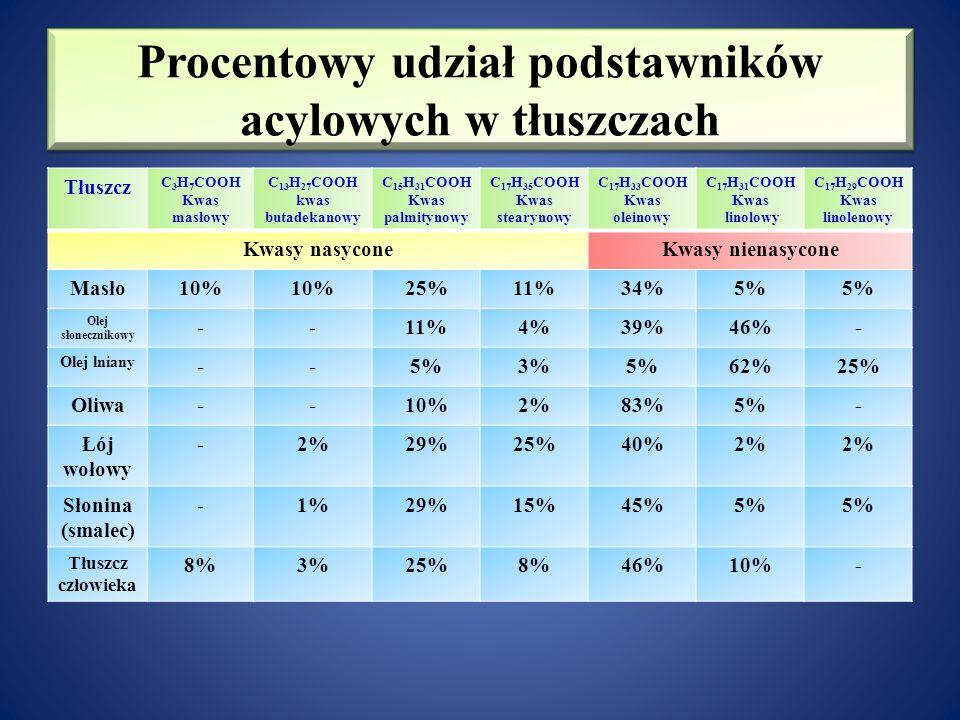 Procentowy udział podstawników acylowych w tłuszczach Tłuszcz C 3 H 7 COOH Kwas masłowy C 13 H 27 COOH kwas butadekanowy C 15 H 31 COOH Kwas palmitynowy C 17 H 35 COOH Kwas stearynowy C 17 H 33 COOH Kwas oleinowy C 17 H 31 COOH Kwas linolowy C 17 H 29 COOH Kwas linolenowy Kwasy nasyconeKwasy nienasycone Masło10% 25%11%34%5% Olej słonecznikowy --11%4%39%46%- Olej lniany --5%3%5%62%25% Oliwa--10%2%83%5%- Łój wołowy -2%29%25%40%2% Słonina (smalec) -1%29%15%45%5% Tłuszcz człowieka 8%3%25%8%46%10%-