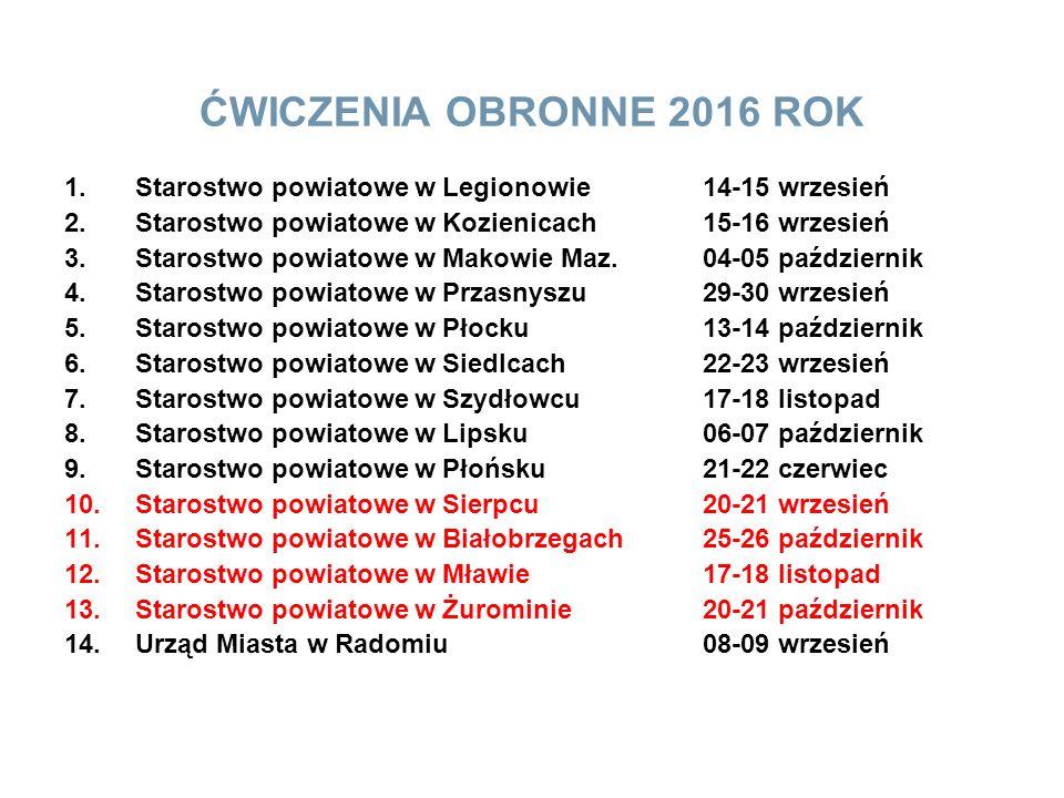 ĆWICZENIA OBRONNE 2016 ROK 1.Starostwo powiatowe w Legionowie14-15 wrzesień 2.Starostwo powiatowe w Kozienicach15-16 wrzesień 3.Starostwo powiatowe w