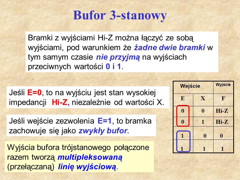 Bufor 3-stanowy Bramki z wyjściami Hi-Z można łączyć ze sobą wyjściami, pod warunkiem że żadne dwie bramki w tym samym czasie nie przyjmą na wyjściach przeciwnych wartości 0 i 1.