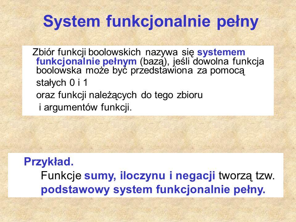 System funkcjonalnie pełny Zbiór funkcji boolowskich nazywa się systemem funkcjonalnie pełnym (bazą), jeśli dowolna funkcja boolowska może być przedstawiona za pomocą stałych 0 i 1 oraz funkcji należących do tego zbioru i argumentów funkcji.