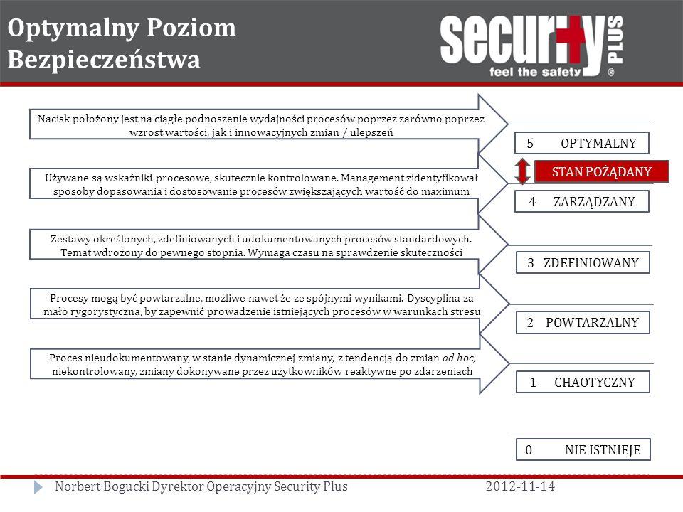 Optymalny Poziom Bezpieczeństwa Nacisk położony jest na ciągłe podnoszenie wydajności procesów poprzez zarówno poprzez wzrost wartości, jak i innowacyjnych zmian / ulepszeń Używane są wskaźniki procesowe, skutecznie kontrolowane.