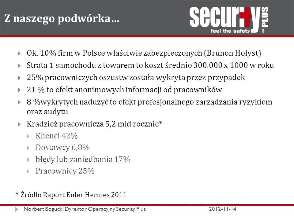 Z naszego podwórka… Norbert Bogucki Dyrektor Operacyjny Security Plus2012-11-14  Ok.