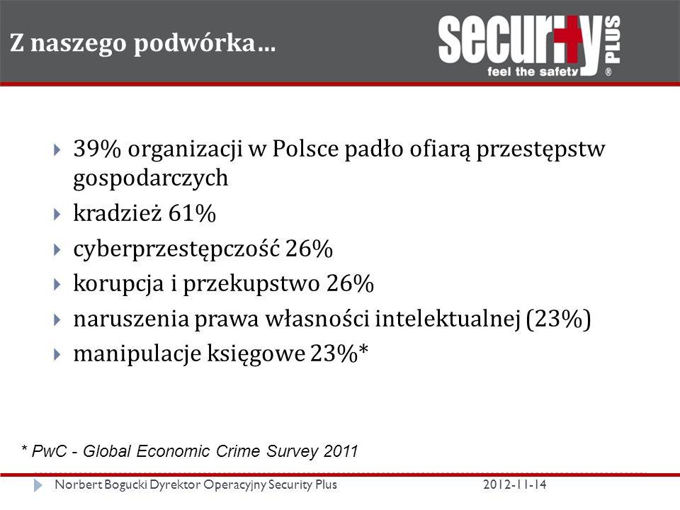 Z naszego podwórka… Norbert Bogucki Dyrektor Operacyjny Security Plus2012-11-14  39% organizacji w Polsce padło ofiarą przestępstw gospodarczych  kradzież 61%  cyberprzestępczość 26%  korupcja i przekupstwo 26%  naruszenia prawa własności intelektualnej (23%)  manipulacje księgowe 23%* * PwC - Global Economic Crime Survey 2011