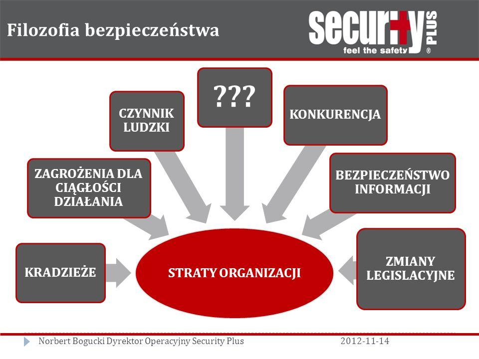 Filozofia bezpieczeństwa Norbert Bogucki Dyrektor Operacyjny Security Plus2012-11-14 STRATY ORGANIZACJI KRADZIEŻE ZAGROŻENIA DLA CIĄGŁOŚCI DZIAŁANIA CZYNNIK LUDZKI .