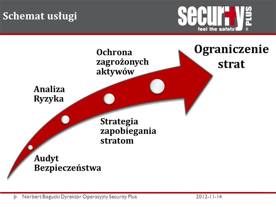 Schemat usługi Norbert Bogucki Dyrektor Operacyjny Security Plus2012-11-14 Audyt Bezpieczeństwa Analiza Ryzyka Strategia zapobiegania stratom Ochrona zagrożonych aktywów Ograniczenie strat
