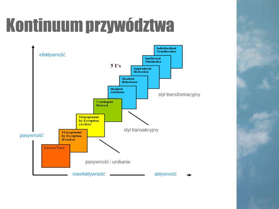 Kontinuum przywództwa efektywność nieefektywność pasywność aktywność pasywność / unikanie styl transakcyjny styl transformacyjny