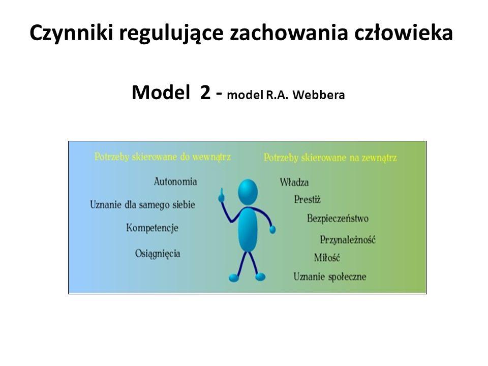 Czynniki regulujące zachowania człowieka Model 2 - model R.A. Webbera