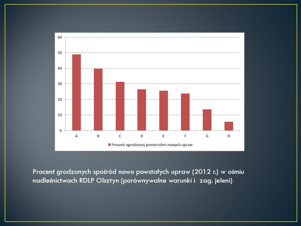 Procent grodzonych spośród nowo powstałych upraw (2012 r.) w ośmiu nadleśnictwach RDLP Olsztyn (porównywalne warunki i zag.
