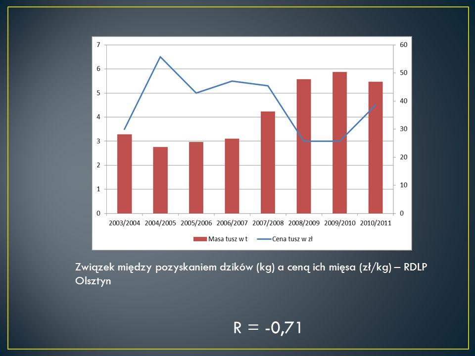 Związek między pozyskaniem dzików (kg) a ceną ich mięsa (zł/kg) – RDLP Olsztyn R = -0,71