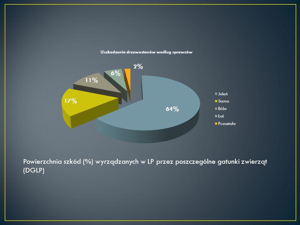 Powierzchnia szkód (%) wyrządzanych w LP przez poszczególne gatunki zwierząt (DGLP)