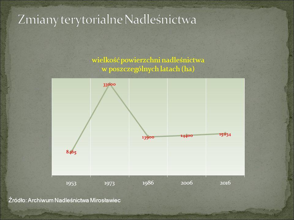 Źródło: Archiwum Nadleśnictwa Mirosławiec