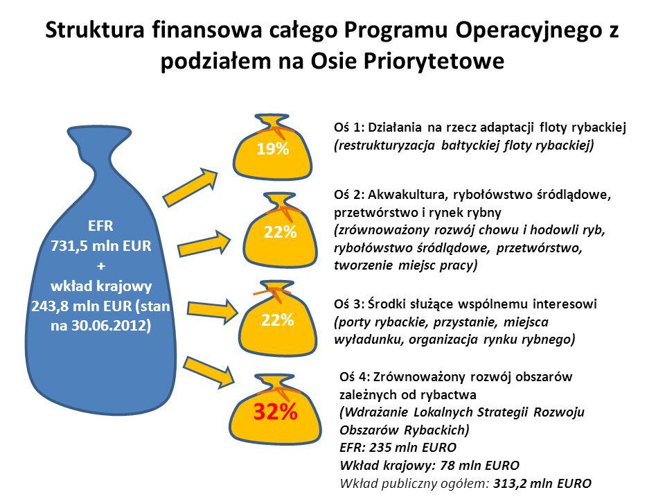 Struktura finansowa całego Programu Operacyjnego z podziałem na Osie Priorytetowe 19% 22% EFR 731,5 mln EUR + wkład krajowy 243,8 mln EUR (stan na 30.06.2012) 22% 32% Oś 1: Działania na rzecz adaptacji floty rybackiej (restrukturyzacja bałtyckiej floty rybackiej) Oś 2: Akwakultura, rybołówstwo śródlądowe, przetwórstwo i rynek rybny (zrównoważony rozwój chowu i hodowli ryb, rybołówstwo śródlądowe, przetwórstwo, tworzenie miejsc pracy) Oś 3: Środki służące wspólnemu interesowi (porty rybackie, przystanie, miejsca wyładunku, organizacja rynku rybnego) Oś 4: Zrównoważony rozwój obszarów zależnych od rybactwa (Wdrażanie Lokalnych Strategii Rozwoju Obszarów Rybackich) EFR: 235 mln EURO Wkład krajowy: 78 mln EURO Wkład publiczny ogółem: 313,2 mln EURO