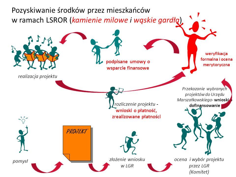 Pozyskiwanie środków przez mieszkańców w ramach LSROR (kamienie milowe i wąskie gardła) PROJEKT pomysł złożenie wniosku w LGR ocena i wybór projektu przez LGR (Komitet) Przekazanie wybranych projektów do Urzędu Marszałkowskiego- wnioski o dofinansowanie weryfikacja formalna i ocena merytoryczna podpisane umowy o wsparcie finansowe realizacja projektu rozliczenie projektu - wnioski o płatność, zrealizowane płatności