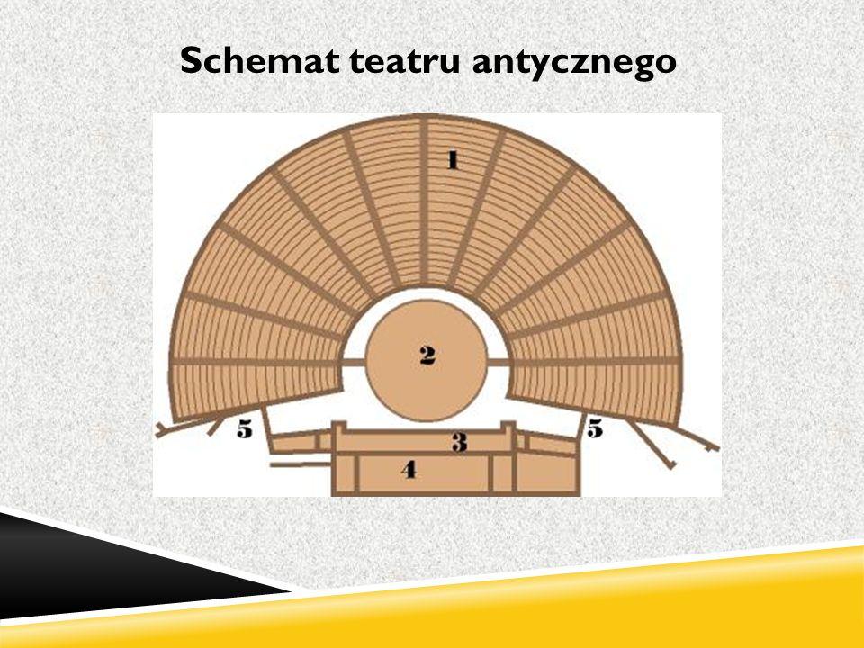 Schemat teatru antycznego
