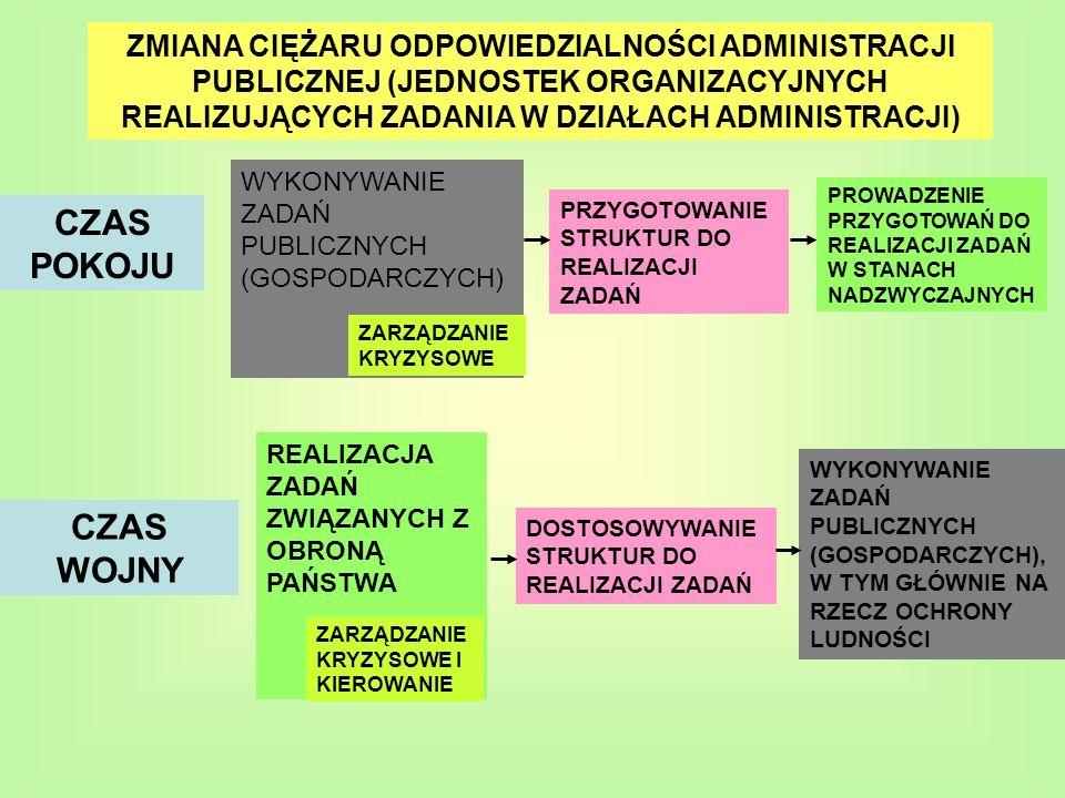 ZMIANA CIĘŻARU ODPOWIEDZIALNOŚCI ADMINISTRACJI PUBLICZNEJ (JEDNOSTEK ORGANIZACYJNYCH REALIZUJĄCYCH ZADANIA W DZIAŁACH ADMINISTRACJI) CZAS POKOJU WYKONYWANIE ZADAŃ PUBLICZNYCH (GOSPODARCZYCH) ZARZĄDZANIE KRYZYSOWE PRZYGOTOWANIE STRUKTUR DO REALIZACJI ZADAŃ PROWADZENIE PRZYGOTOWAŃ DO REALIZACJI ZADAŃ W STANACH NADZWYCZAJNYCH CZAS WOJNY REALIZACJA ZADAŃ ZWIĄZANYCH Z OBRONĄ PAŃSTWA DOSTOSOWYWANIE STRUKTUR DO REALIZACJI ZADAŃ WYKONYWANIE ZADAŃ PUBLICZNYCH (GOSPODARCZYCH), W TYM GŁÓWNIE NA RZECZ OCHRONY LUDNOŚCI ZARZĄDZANIE KRYZYSOWE I KIEROWANIE