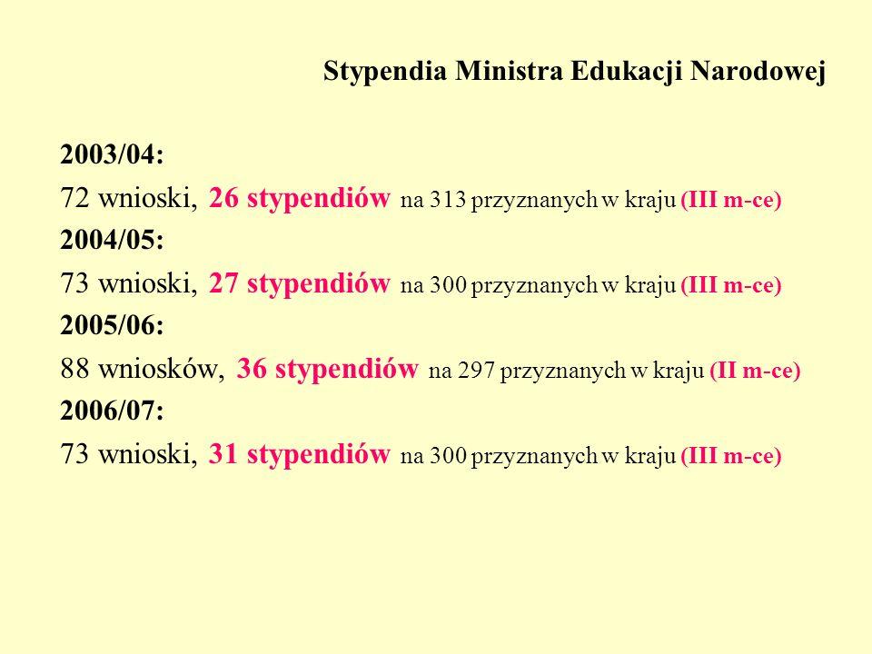 Stypendia Ministra Edukacji Narodowej 2003/04: 72 wnioski, 26 stypendiów na 313 przyznanych w kraju (III m-ce) 2004/05: 73 wnioski, 27 stypendiów na 300 przyznanych w kraju (III m-ce) 2005/06: 88 wniosków, 36 stypendiów na 297 przyznanych w kraju (II m-ce) 2006/07: 73 wnioski, 31 stypendiów na 300 przyznanych w kraju (III m-ce)