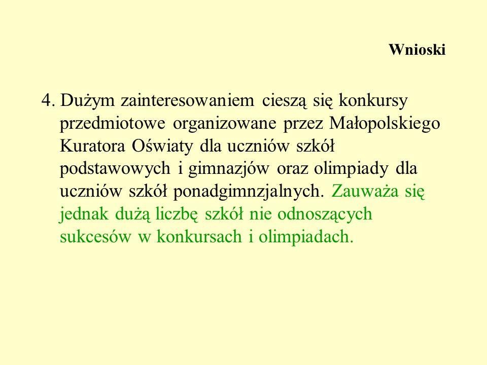 Wnioski 4. Dużym zainteresowaniem cieszą się konkursy przedmiotowe organizowane przez Małopolskiego Kuratora Oświaty dla uczniów szkół podstawowych i