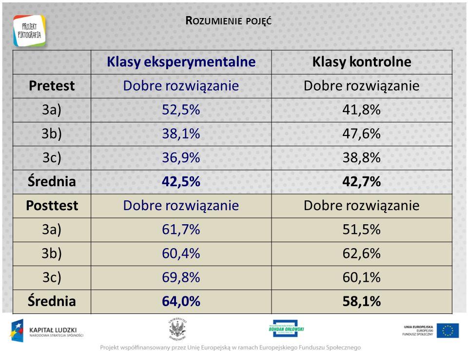 R OZUMIENIE POJĘĆ Klasy eksperymentalneKlasy kontrolne PretestDobre rozwiązanie 3a)52,5%41,8% 3b)38,1%47,6% 3c)36,9%38,8% Średnia42,5%42,7% PosttestDobre rozwiązanie 3a)61,7%51,5% 3b)60,4%62,6% 3c)69,8%60,1% Średnia64,0%58,1%