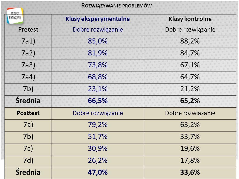 R OZWIĄZYWANIE PROBLEMÓW Klasy eksperymentalneKlasy kontrolne PretestDobre rozwiązanie 7a1)85,0%88,2% 7a2)81,9%84,7% 7a3)73,8%67,1% 7a4)68,8%64,7% 7b)23,1%21,2% Średnia66,5%65,2% PosttestDobre rozwiązanie 7a)79,2%63,2% 7b)51,7%33,7% 7c)30,9%19,6% 7d)26,2%17,8% Średnia47,0%33,6%