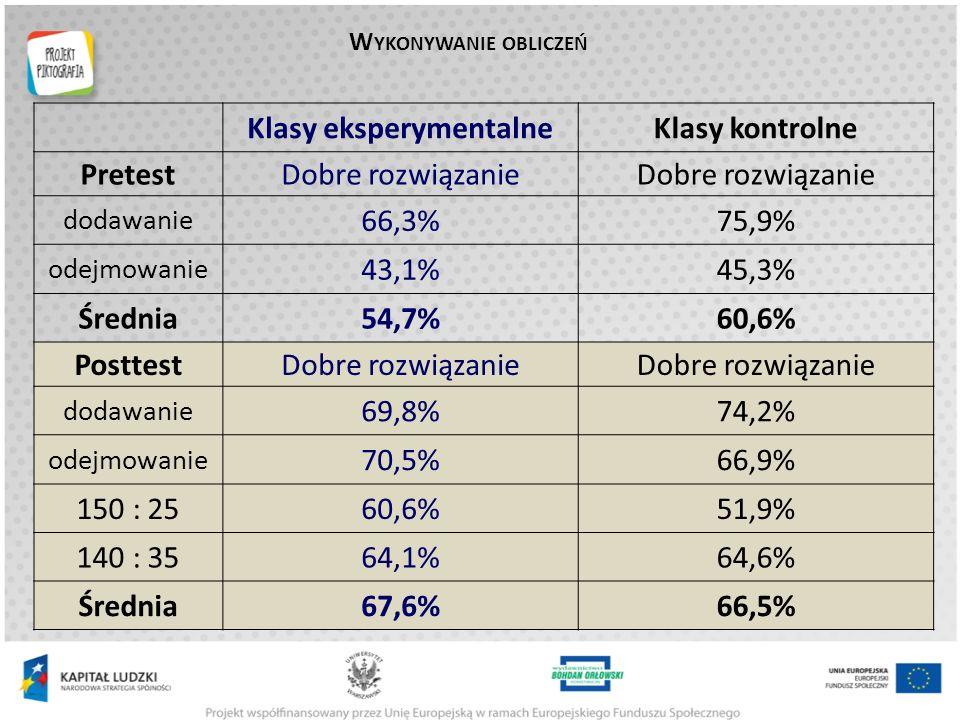 W YKONYWANIE OBLICZEŃ Klasy eksperymentalneKlasy kontrolne PretestDobre rozwiązanie dodawanie 66,3%75,9% odejmowanie 43,1%45,3% Średnia54,7%60,6% PosttestDobre rozwiązanie dodawanie 69,8%74,2% odejmowanie 70,5%66,9% 150 : 2560,6%51,9% 140 : 3564,1%64,6% Średnia67,6%66,5%