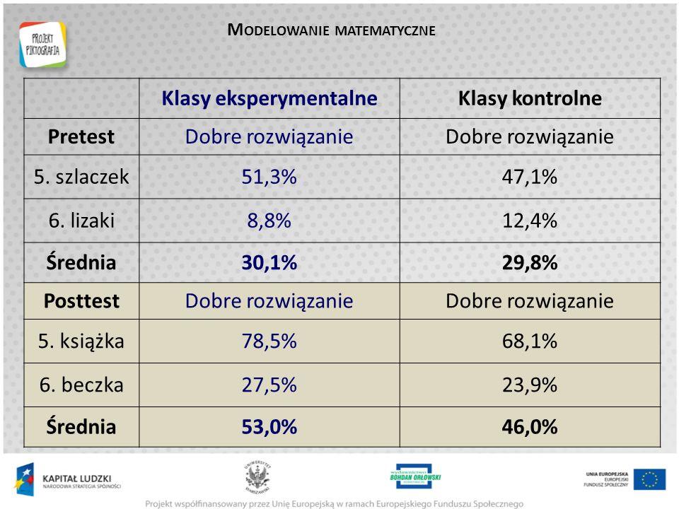 pre-test (grupa kontrolna) pre-test (grupa eksperym.) post-test (grupa kontrolna) post-test (grupa eksperym.) średnia 21,221,125,828,3 % maksimum 45,0% 54,8%60,3% R ÓŻNICE WYNIKÓW NA WSPÓLNEJ SKALI TESTU W klasach eksperymentalnych wyniki wzrosły o 7,17 punktu, co odpowiada wzrostowi o 34% w porównaniu do wyników z pretestu (założona wartość docelowa: 20%).