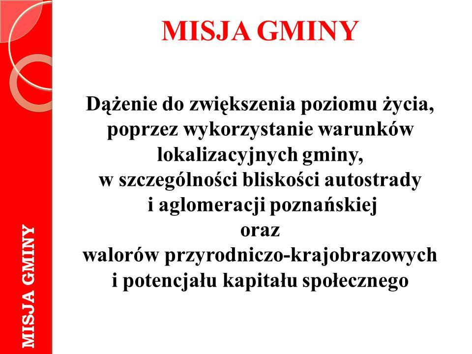 MISJA GMINY Dążenie do zwiększenia poziomu życia, poprzez wykorzystanie warunków lokalizacyjnych gminy, w szczególności bliskości autostrady i aglomeracji poznańskiej oraz walorów przyrodniczo-krajobrazowych i potencjału kapitału społecznego MISJA GMINY