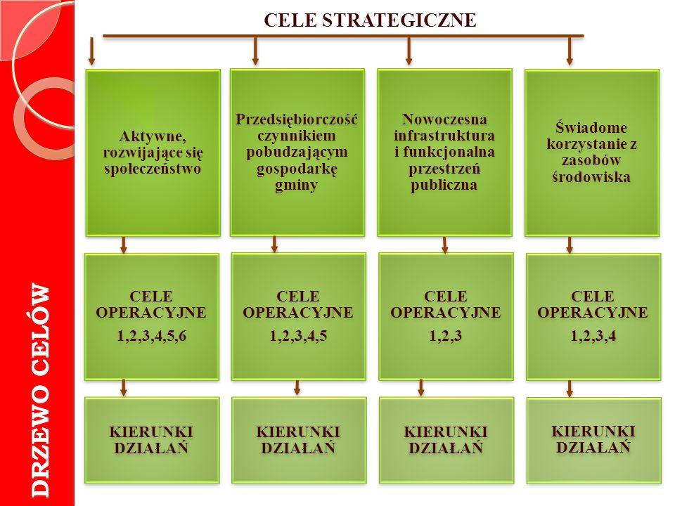 Aktywne, rozwijające się społeczeństwo Przedsiębiorczość czynnikiem pobudzającym gospodarkę gminy Nowoczesna infrastruktura i funkcjonalna przestrzeń publiczna Świadome korzystanie z zasobów środowiska CELE OPERACYJNE 1,2,3,4,5,6 CELE OPERACYJNE 1,2,3,4,5 CELE OPERACYJNE 1,2,3 CELE OPERACYJNE 1,2,3,4 KIERUNKI DZIAŁAŃ DRZEWO CELÓW CELE STRATEGICZNE