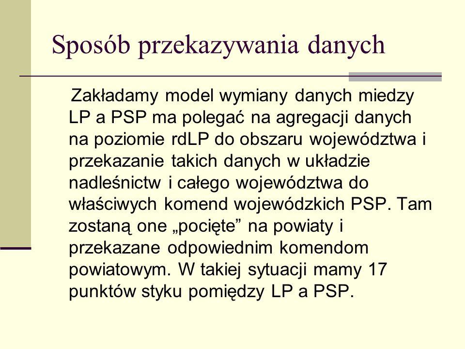Sposób przekazywania danych Zakładamy model wymiany danych miedzy LP a PSP ma polegać na agregacji danych na poziomie rdLP do obszaru województwa i pr