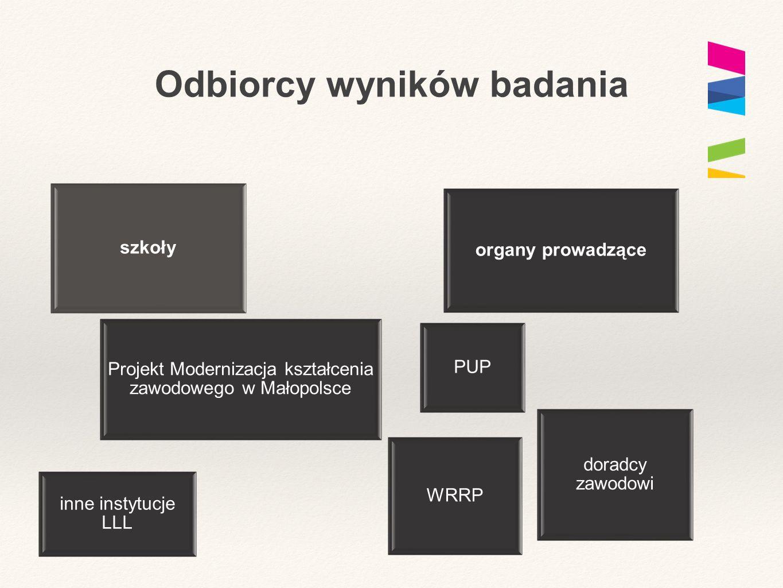 Odbiorcy wyników badania szkoły organy prowadzące Projekt Modernizacja kształcenia zawodowego w Małopolsce WRRP doradcy zawodowi inne instytucje LLL P