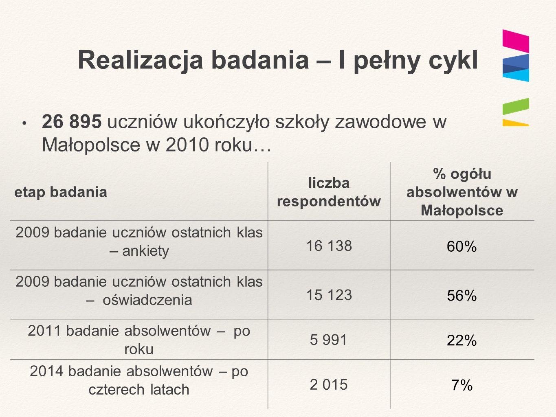Realizacja badania – I pełny cykl 26 895 uczniów ukończyło szkoły zawodowe w Małopolsce w 2010 roku… etap badania liczba respondentów % ogółu absolwentów w Małopolsce 2009 badanie uczniów ostatnich klas – ankiety 16 138 60% 2009 badanie uczniów ostatnich klas – oświadczenia 15 123 56% 2011 badanie absolwentów – po roku 5 991 22% 2014 badanie absolwentów – po czterech latach 2 015 7%