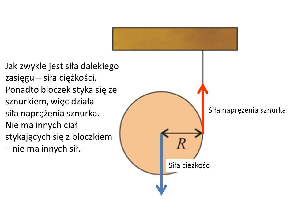 Siła ciężkości Siła naprężenia sznurka Jak zwykle jest siła dalekiego zasięgu – siła ciężkości. Ponadto bloczek styka się ze sznurkiem, więc działa si