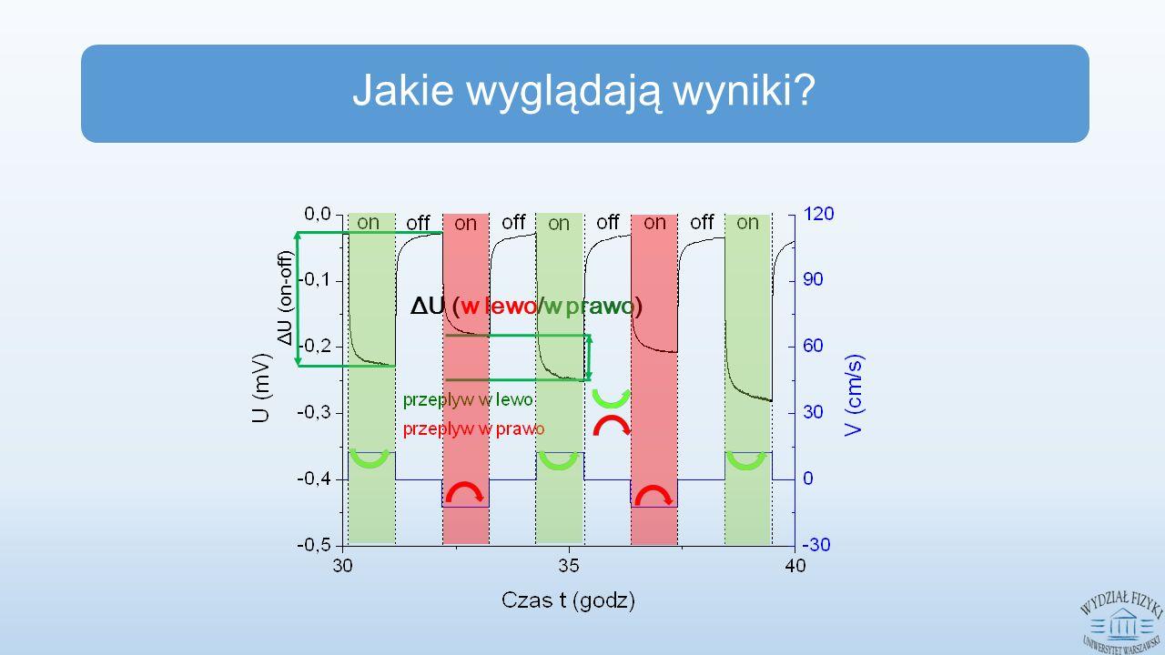 ΔU (on-off) Jakie wyglądają wyniki? ΔU (w lewo/w prawo)