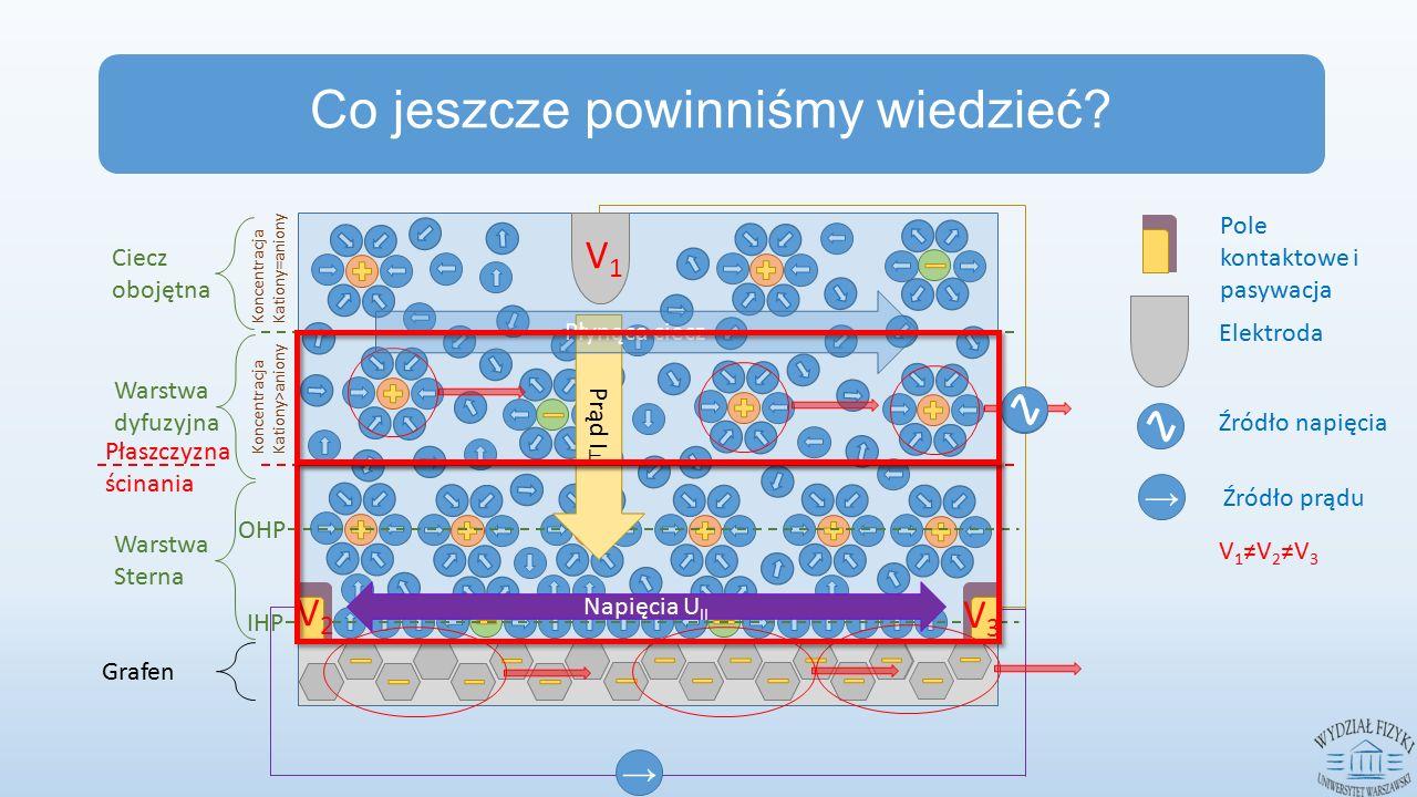 IHP OHP Ciecz obojętna Warstwa dyfuzyjna Warstwa Sterna Płaszczyzna ścinania → V1V1 V2V2 V3V3 Napięcia U II Co jeszcze powinniśmy wiedzieć.