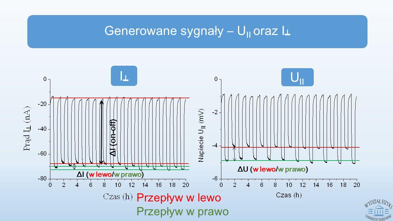 UII I┷I┷ Generowane sygnały – U II oraz I ┷ ΔI (on-off) Przepływ w lewo Przepływ w prawo ΔI (w lewo/w prawo) ΔU (w lewo/w prawo)