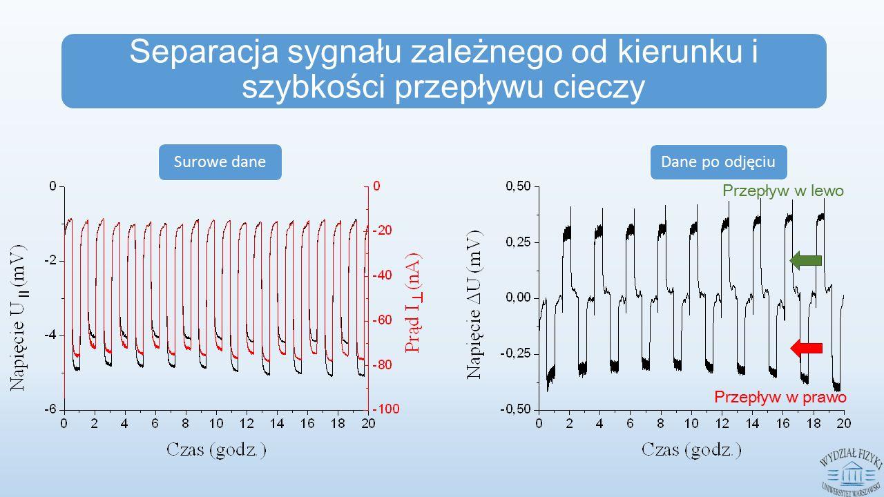 Przepływ w lewo Przepływ w prawo Separacja sygnału zależnego od kierunku i szybkości przepływu cieczy Surowe dane Dane po odjęciu