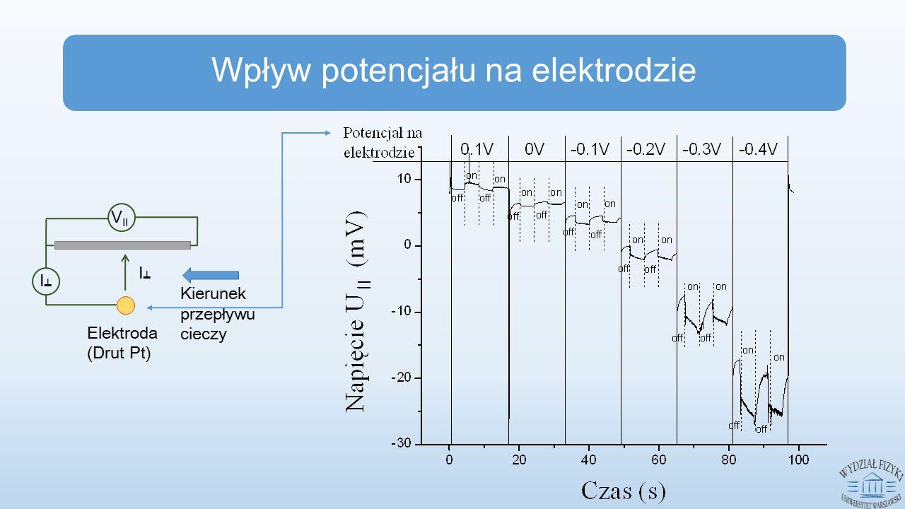 Wpływ potencjału na elektrodzie I┷I┷ V II Elektroda (Drut Pt) I┷I┷ Kierunek przepływu cieczy