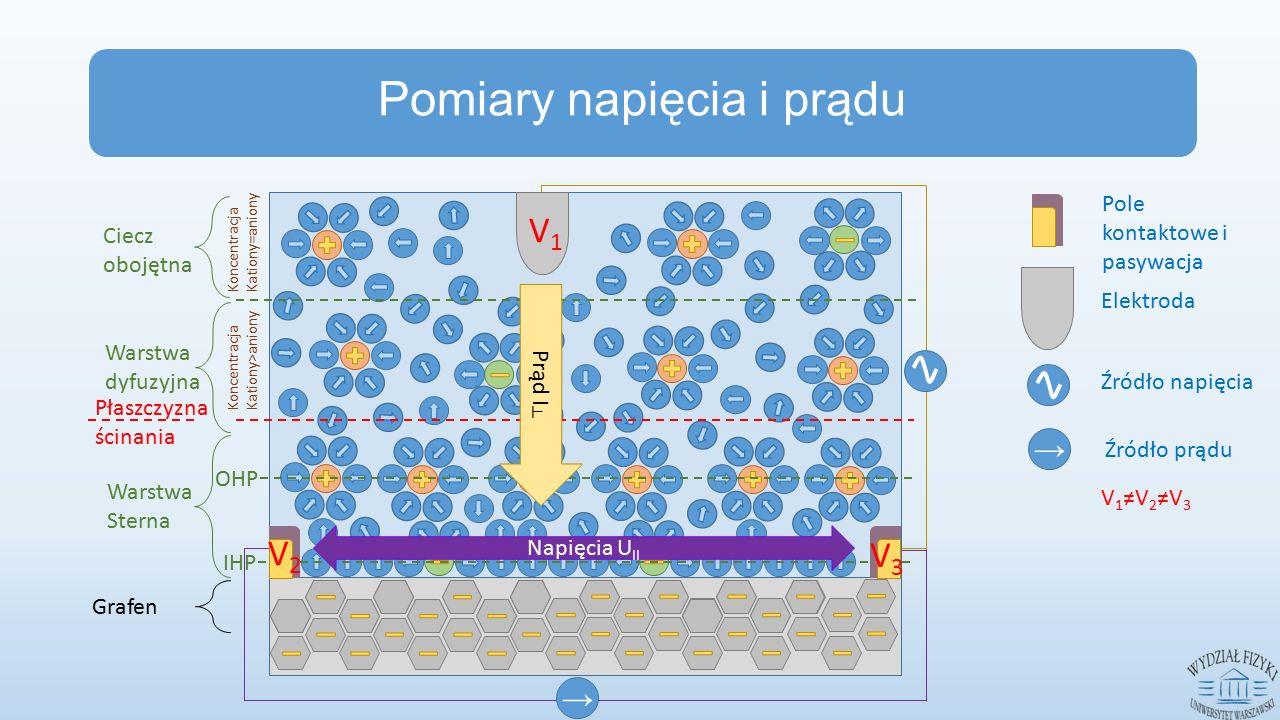 Elektroda Pole kontaktowe i pasywacja IHP OHP Ciecz obojętna Warstwa dyfuzyjna Warstwa Sterna Płaszczyzna ścinania Koncentracja Kationy>aniony Koncentracja Kationy=aniony → Napięcia U II → Źródło napięcia Źródło prądu V1V1 V2V2 V3V3 V 1 ≠V 2 ≠V 3 Pomiary napięcia i prądu Grafen Prąd I ┴