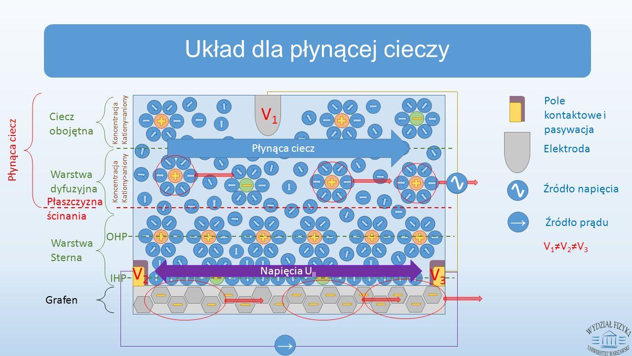 IHP OHP Ciecz obojętna Warstwa dyfuzyjna Warstwa Sterna Grafen Płaszczyzna ścinania → V1V1 V2V2 V3V3 Płynąca ciecz Napięcia U II Układ dla płynącej cieczy Płynąca ciecz Koncentracja Kationy>aniony Koncentracja Kationy=aniony Elektroda Pole kontaktowe i pasywacja → Źródło napięcia Źródło prądu V 1 ≠V 2 ≠V 3