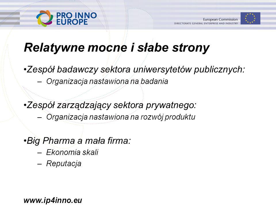 www.ip4inno.eu Relatywne mocne i słabe strony Zespół badawczy sektora uniwersytetów publicznych: –Organizacja nastawiona na badania Zespół zarządzający sektora prywatnego: –Organizacja nastawiona na rozwój produktu Big Pharma a mała firma: –Ekonomia skali –Reputacja