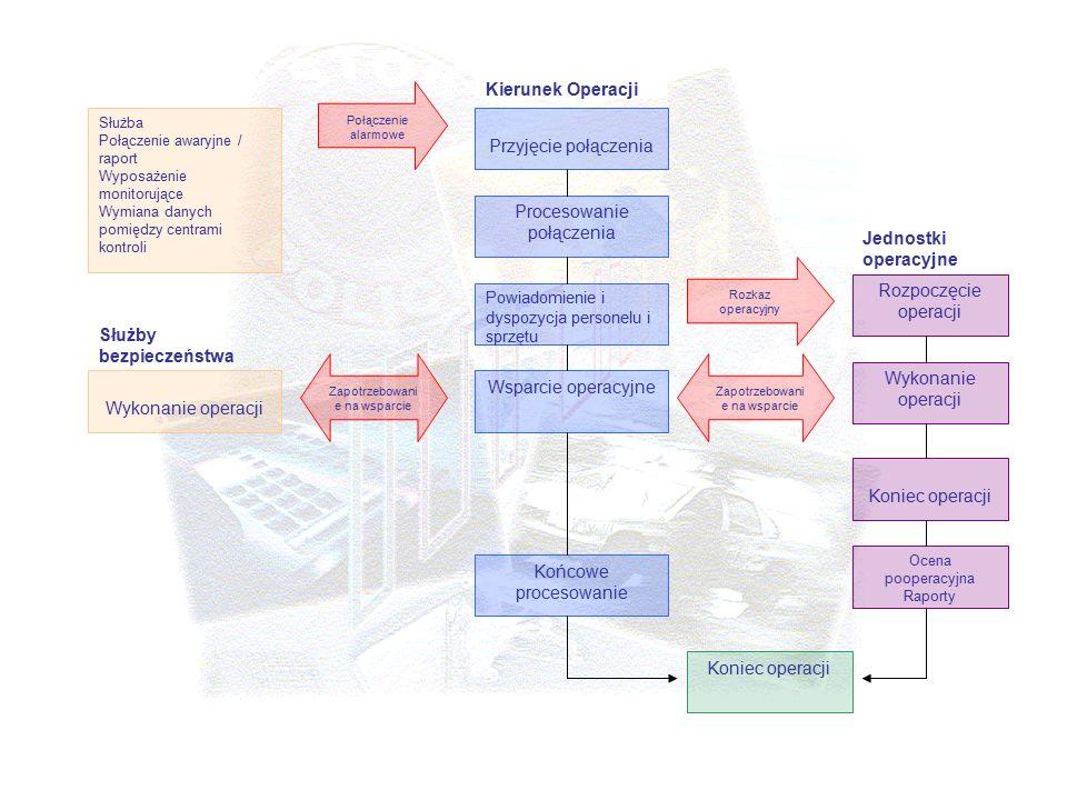Wykonanie operacji Służba Połączenie awaryjne / raport Wyposażenie monitorujące Wymiana danych pomiędzy centrami kontroli Przyjęcie połączenia Procesowanie połączenia Powiadomienie i dyspozycja personelu i sprzętu Wsparcie operacyjne Końcowe procesowanie Koniec operacji Ocena pooperacyjna Raporty Koniec operacji Wykonanie operacji Rozpoczęcie operacji Zapotrzebowani e na wsparcie Połączenie alarmowe Rozkaz operacyjny Służby bezpieczeństwa Jednostki operacyjne Kierunek Operacji