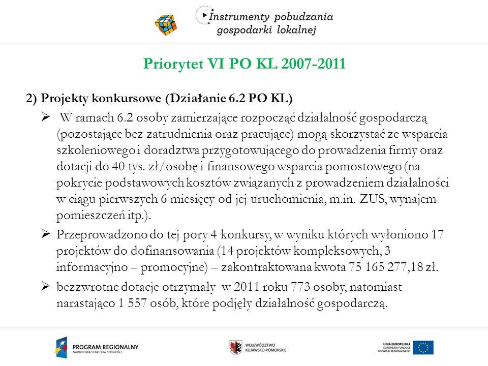 Priorytet VI PO KL 2007-2011 2) Projekty konkursowe (Działanie 6.2 PO KL)  W ramach 6.2 osoby zamierzające rozpocząć działalność gospodarczą (pozostające bez zatrudnienia oraz pracujące) mogą skorzystać ze wsparcia szkoleniowego i doradztwa przygotowującego do prowadzenia firmy oraz dotacji do 40 tys.