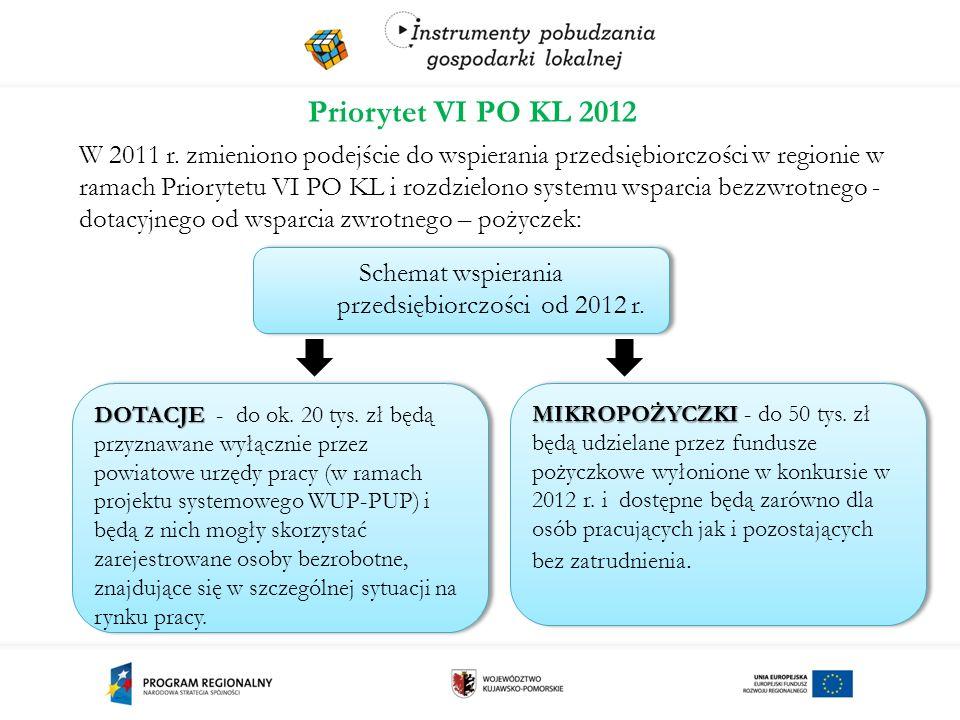 Priorytet VI PO KL 2012 W 2011 r.