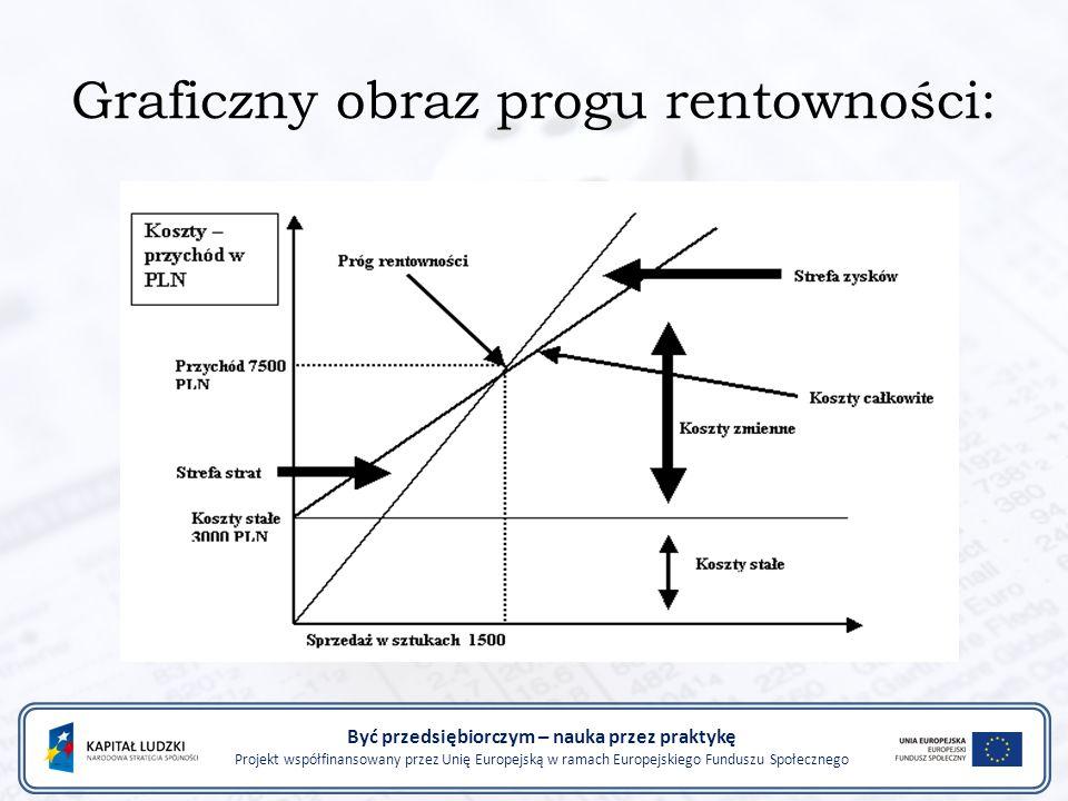 Graficzny obraz progu rentowności: Być przedsiębiorczym – nauka przez praktykę Projekt współfinansowany przez Unię Europejską w ramach Europejskiego F